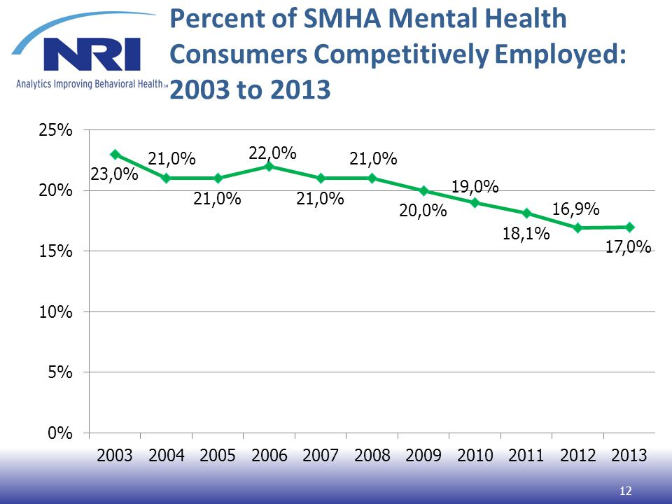 Percent of SMHA Mental Health Consumers Competitively Employed: 2003 to 2013 12