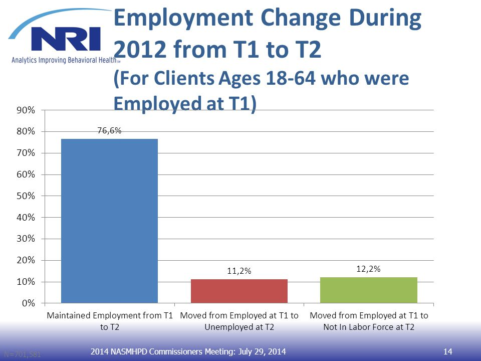 Employment Change During 2012 from T1 to T2 (For Clients Ages 18-64 who were Employed at T1) N=701,581 2014 NASMHPD Commissioners Meeting: July 29, 201414