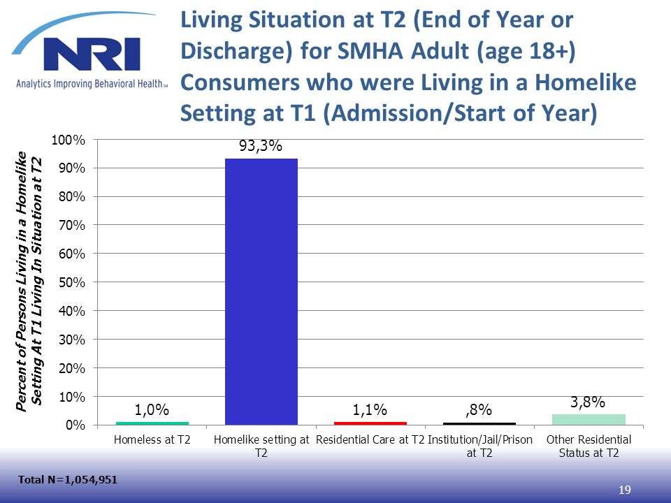 Living Situation at T2 (End of Year or Discharge) for SMHA Adult (age 18+) Consumers who were Living in a Homelike Setting at T1 (Admission/Start of Year) Total N=1,054,951 19