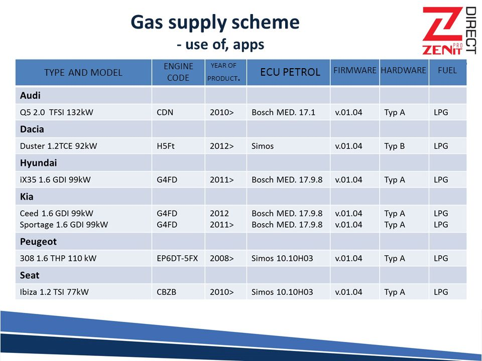 Gas supply scheme - use of, apps TYPE AND MODEL ENGINE CODE YEAR OF PRODUCT. ECU PETROL FIRMWAREHARDWAREFUEL
