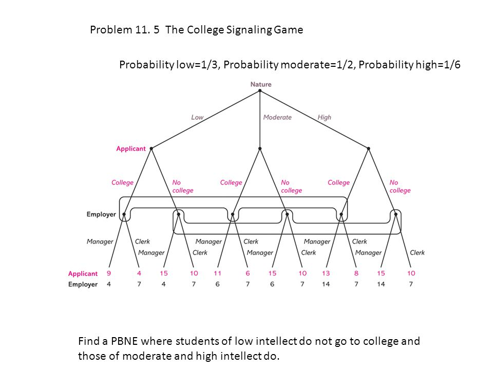 Problem 11. 5 The College Signaling Game Probability low=1/3, Probability moderate=1/2, Probability high=1/6 Find a PBNE where students of low intelle