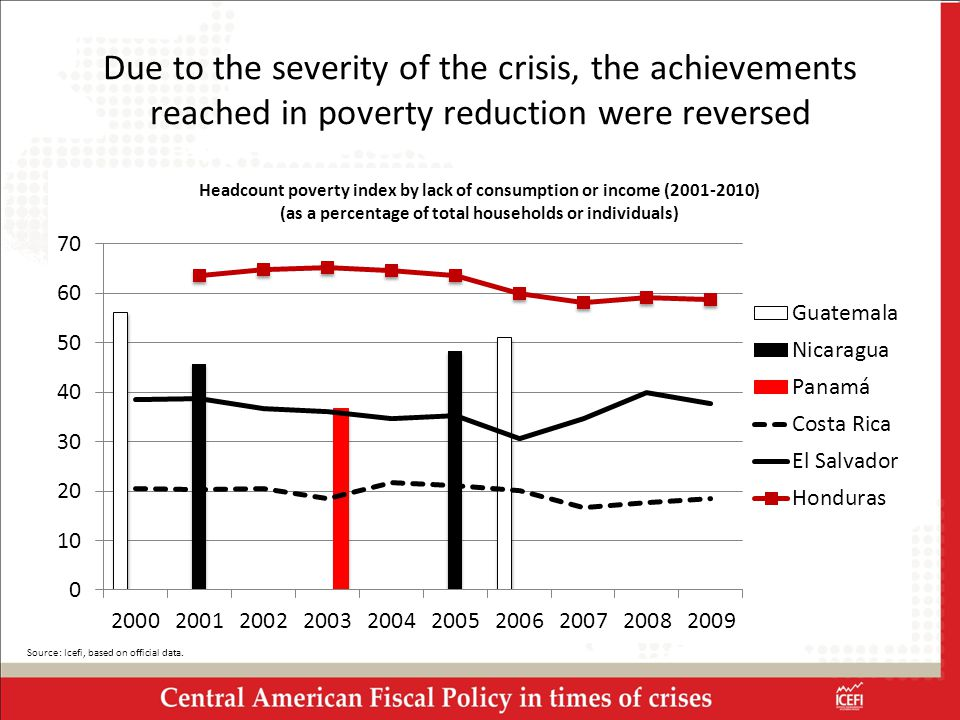Due to the severity of the crisis, the achievements reached in poverty reduction were reversed Source: Icefi, based on official data.