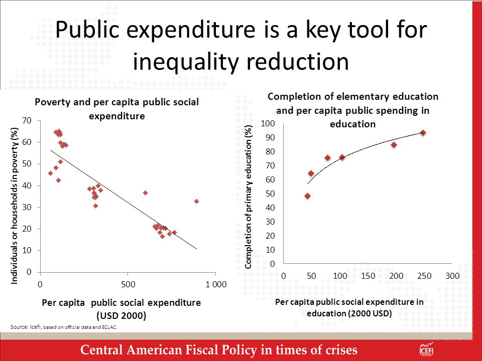 Public expenditure is a key tool for inequality reduction Source: Icefi, based on official data and ECLAC.