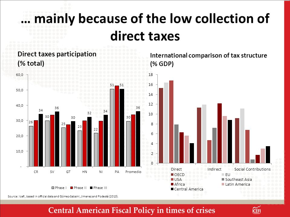 … mainly because of the low collection of direct taxes Direct taxes participation (% total) International comparison of tax structure (% GDP) Source: Icefi, based in official data and Gómez-Sabaini, Jimenez and Podestá (2010).