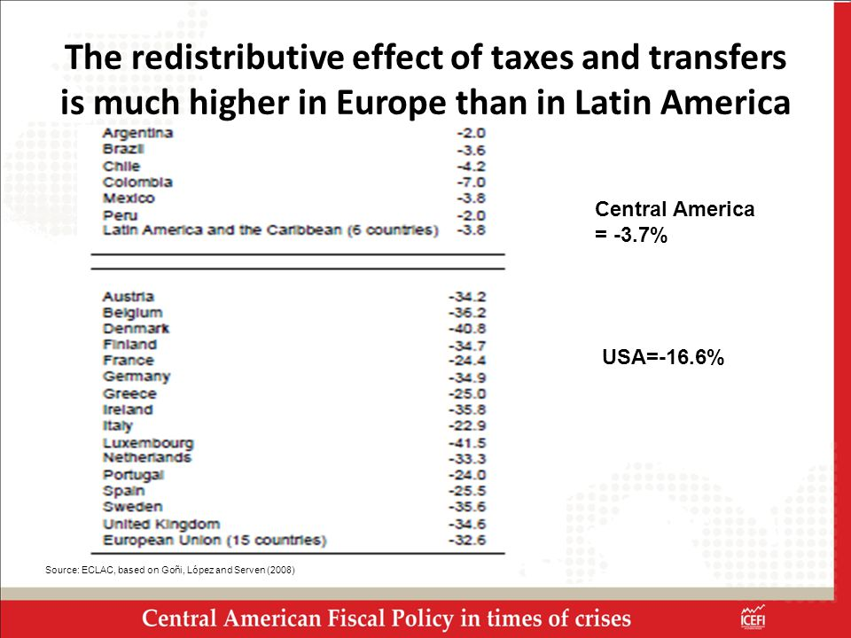 The redistributive effect of taxes and transfers is much higher in Europe than in Latin America Source: ECLAC, based on Goñi, López and Serven (2008) Central America = -3.7% USA=-16.6%