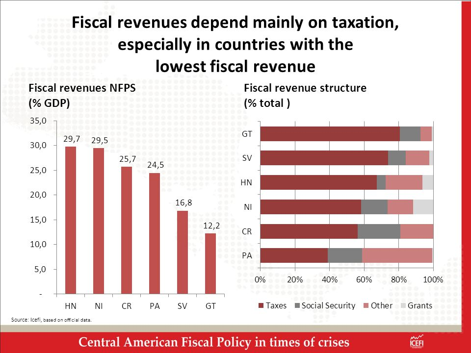 Fiscal revenues depend mainly on taxation, especially in countries with the lowest fiscal revenue Fiscal revenues NFPS (% GDP) Fiscal revenue structure (% total ) Source: Icefi, based on official data.