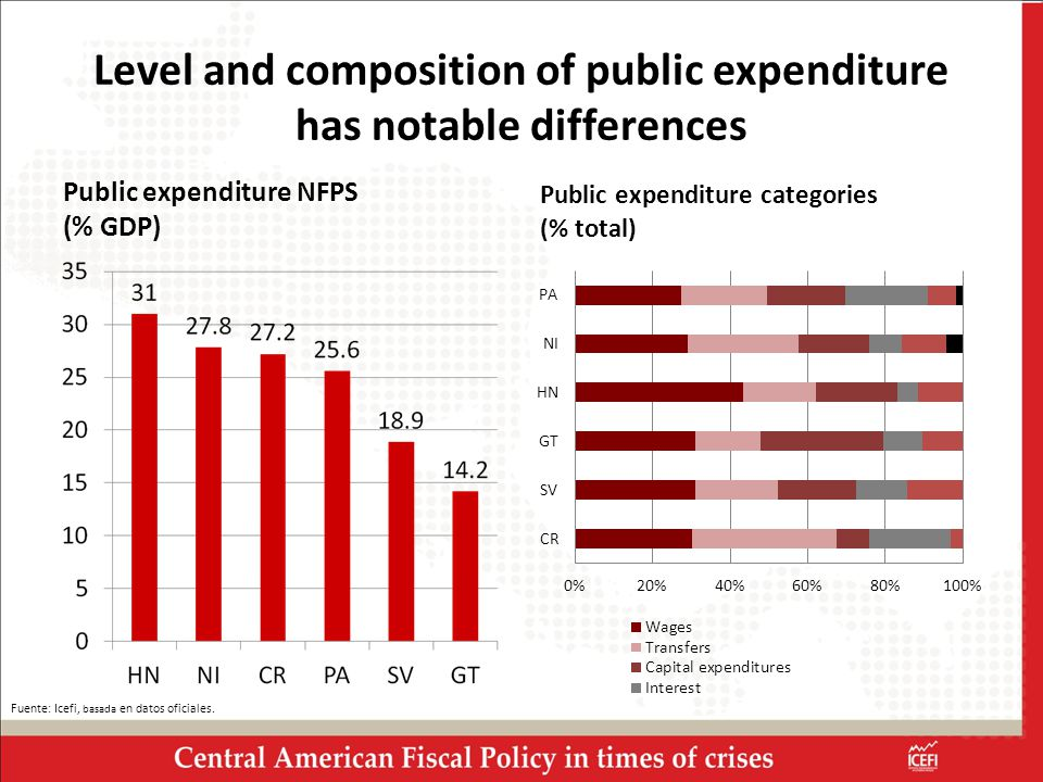 Level and composition of public expenditure has notable differences Public expenditure NFPS (% GDP) Public expenditure categories (% total) Fuente: Icefi, basada en datos oficiales.