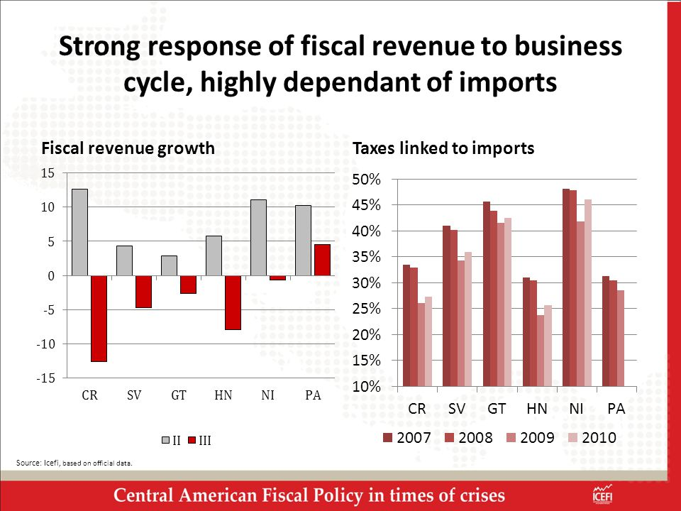 Strong response of fiscal revenue to business cycle, highly dependant of imports Fiscal revenue growthTaxes linked to imports Source: Icefi, based on official data.