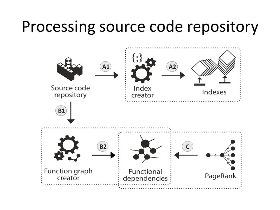 Processing source code repository