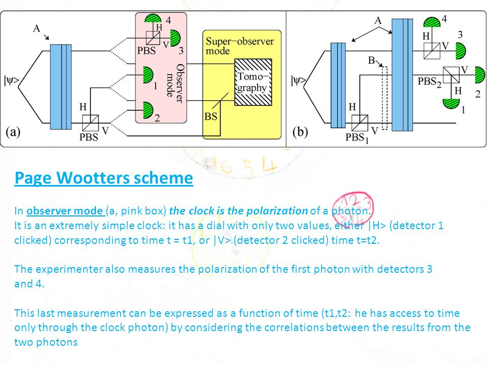 Page Wootters scheme In observer mode (a, pink box) the clock is the polarization of a photon.