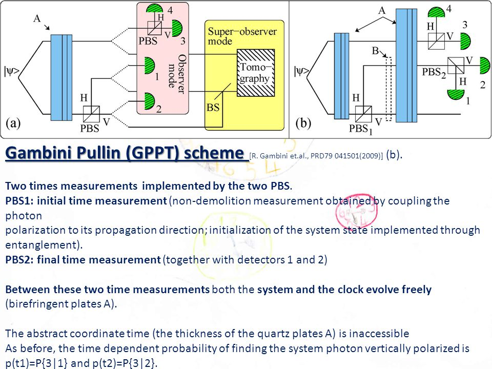Gambini Pullin (GPPT) scheme Gambini Pullin (GPPT) scheme [R.
