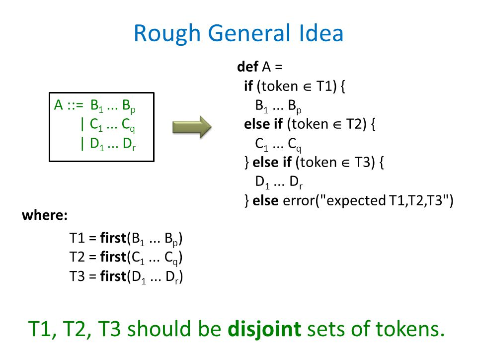 Rough General Idea A ::= B 1... B p | C 1... C q | D 1... D r def A = if (token  T1) { B 1... B p else if (token  T2) { C 1... C q } else if (token