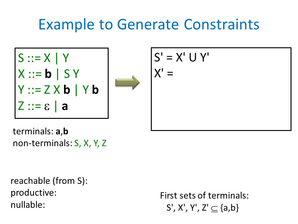 Example to Generate Constraints S ::= X | Y X ::= b | S Y Y ::= Z X b | Y b Z ::=  | a S' = X' U Y' X' = reachable (from S): productive: nullable: te