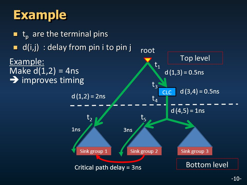 -10- Example t p are the terminal pins t p are the terminal pins d(i,j) : delay from pin i to pin j d(i,j) : delay from pin i to pin j d (1,2) = 2ns t