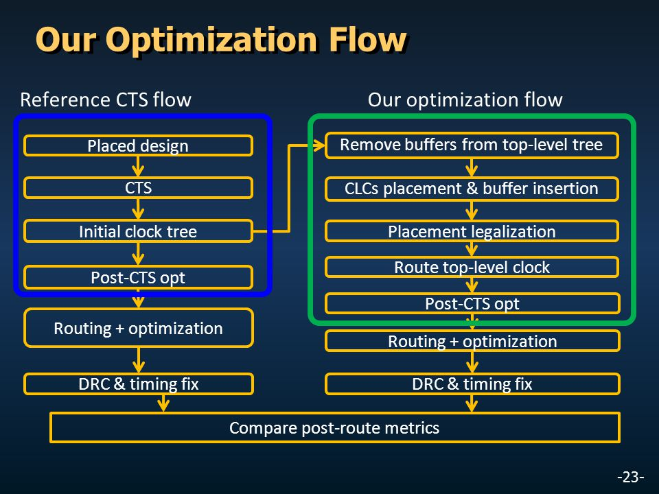 -23- Our Optimization Flow Placed design CTS Remove buffers from top-level tree CLCs placement & buffer insertion Placement legalization Route top-lev