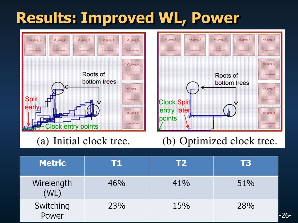 -26- Results: Improved WL, Power MetricT1T2T3 Wirelength (WL) 46%41%51% Switching Power 23%15%28%