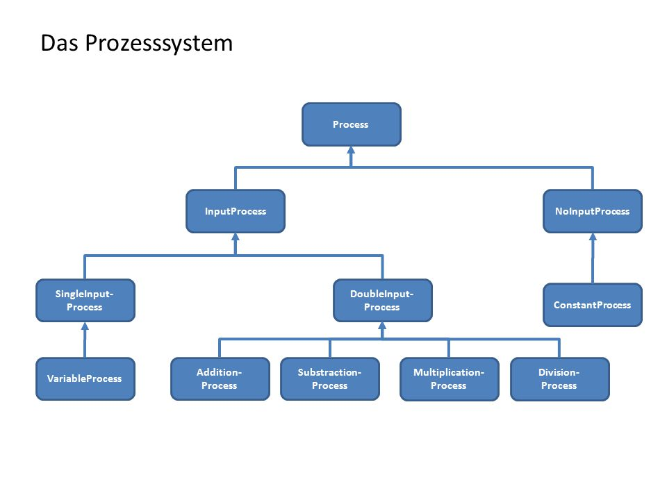 Process InputProcessNoInputProcess DoubleInput- Process SingleInput- Process ConstantProcess VariableProcess Addition- Process Substraction- Process Multiplication- Process Division- Process Das Prozesssystem