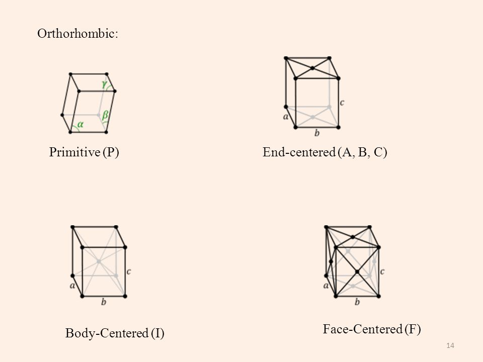 14 Orthorhombic: Primitive (P) Body-Centered (I) End-centered (A, B, C) Face-Centered (F)
