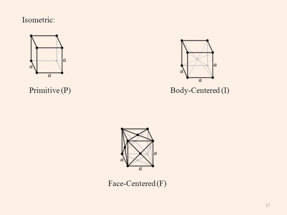 17 Isometric: Primitive (P)Body-Centered (I) Face-Centered (F)