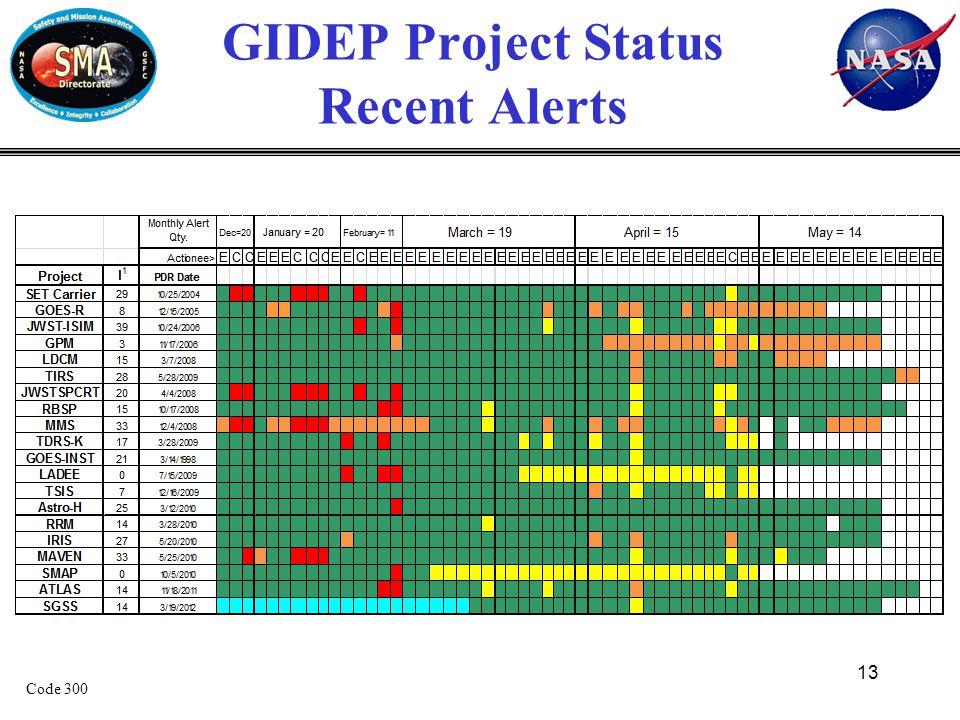 GIDEP Project Status Recent Alerts 13 Code 300