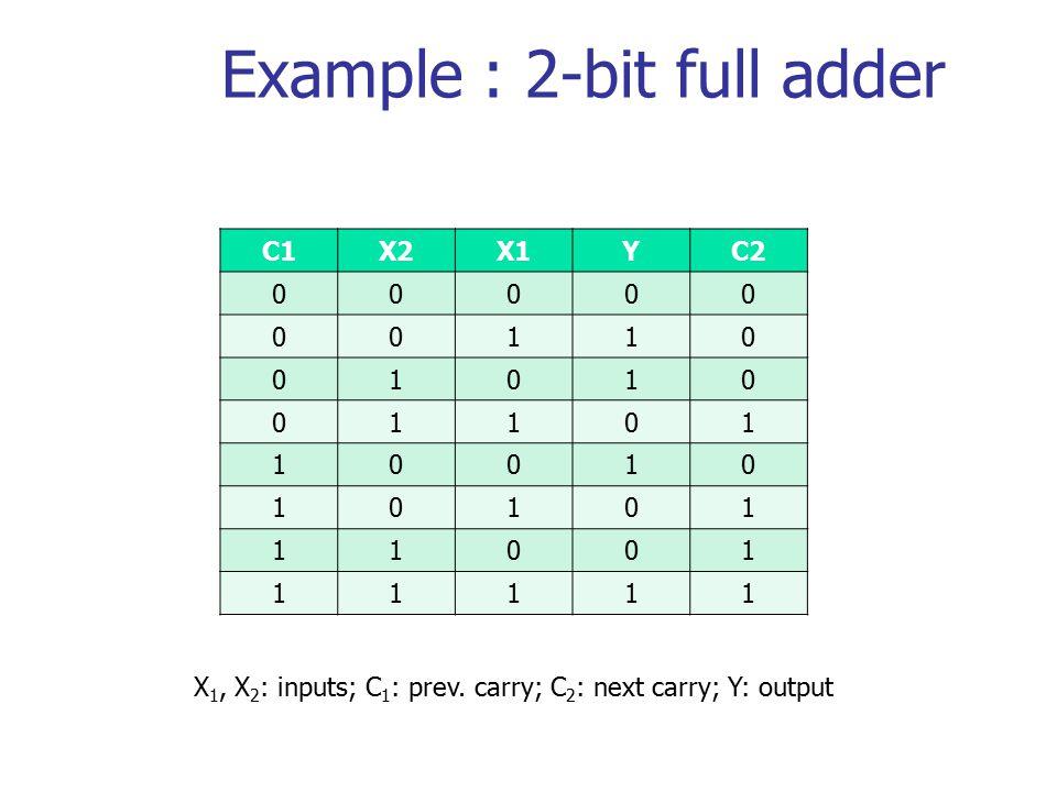 Example : 2-bit full adder C1X2X1YC2 00000 00110 01010 01101 10010 10101 11001 11111 X 1, X 2 : inputs; C 1 : prev.