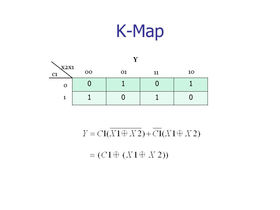 K-Map 0101 1010 0001 11 10 x2x1 c1 Y 0 1