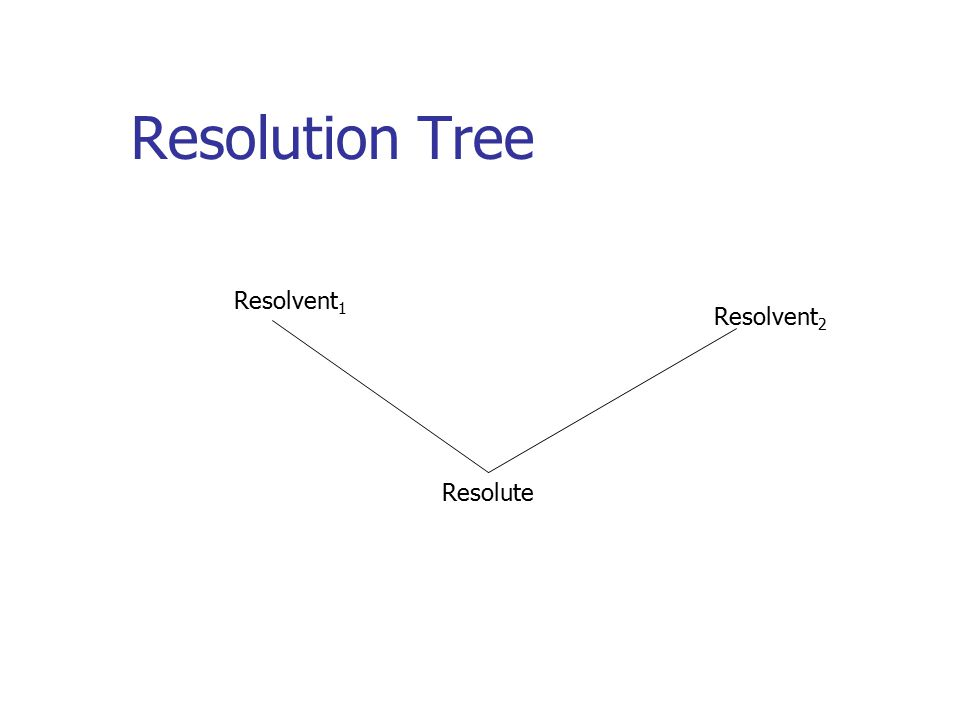 Search in resolution Heuristics for Resolution Search Goal Supported Strategy Always start with the negated goal Set of support strategy Always one of the resolvents is the most recently produced resolute
