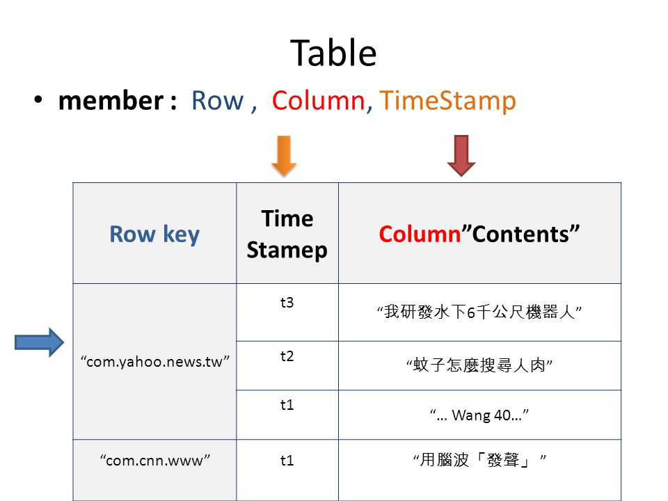 Table member : Row, Column, TimeStamp Row key Time Stamep Column Contents com.yahoo.news.tw t3 我研發水下 6 千公尺機器人 t2 蚊子怎麼搜尋人肉 t1 … Wang 40… com.cnn.www t1 用腦波「發聲」