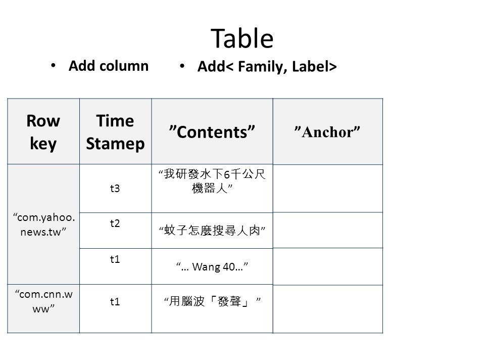 Table Add column Anchor Row key Time Stamep Contents com.yahoo.