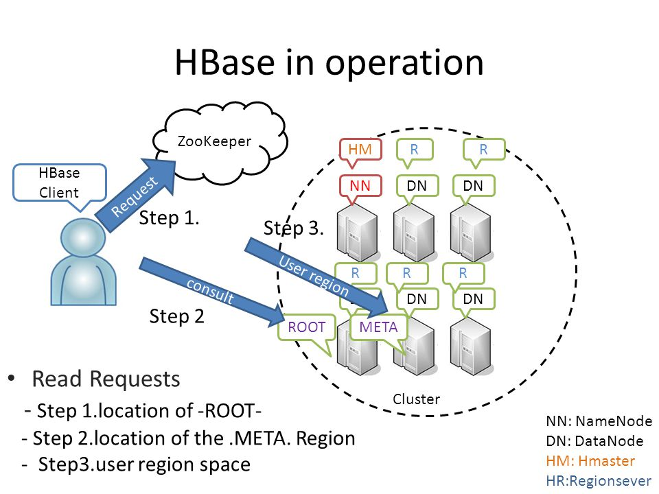 HBase in operation NN: NameNode DN: DataNode HM: Hmaster HR:Regionsever Cluster HBase Client NNDN HMRR RRR ZooKeeper ROOTMETA Request consult Step 3.