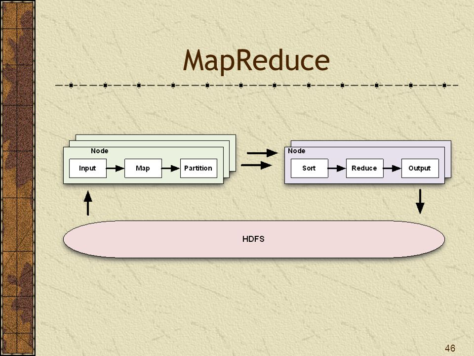 MapReduce Input Determines how data are read by the mapper Splits up data for the mappers Map Operates on each data set individually Partition Distributes key/value pairs to reducers 47
