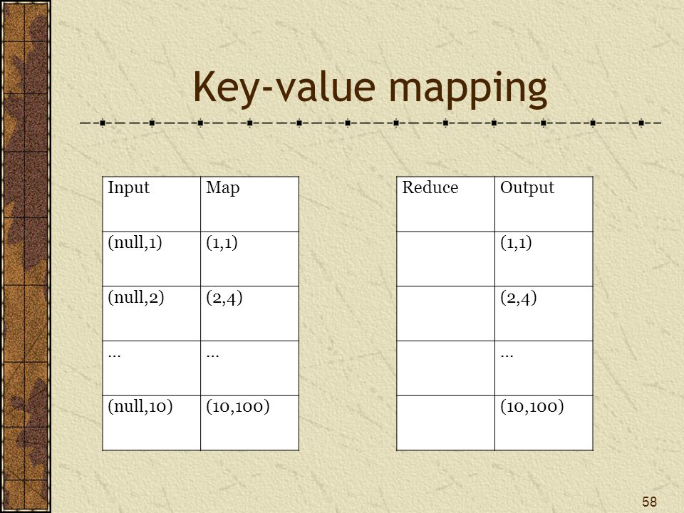 Key-value mapping 58 InputMap ReduceOutput (null,1)(1,1) (null,2)(2,4) …… … (null,10)(10,100)