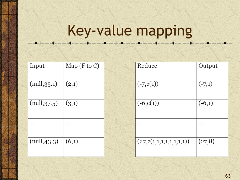 Key-value mapping 63 InputMap (F to C) ReduceOutput (null,35.1)(2,1) (-7,c(1))(-7,1) (null,37.5)(3,1) (-6,c(1))(-6,1) …… …… (null,43.3)(6,1) (27,c(1,1,1,1,1,1,1,1))(27,8)