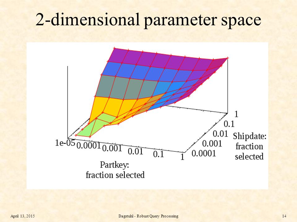 April 13, 2015Dagstuhl - Robust Query Processing14 2-dimensional parameter space