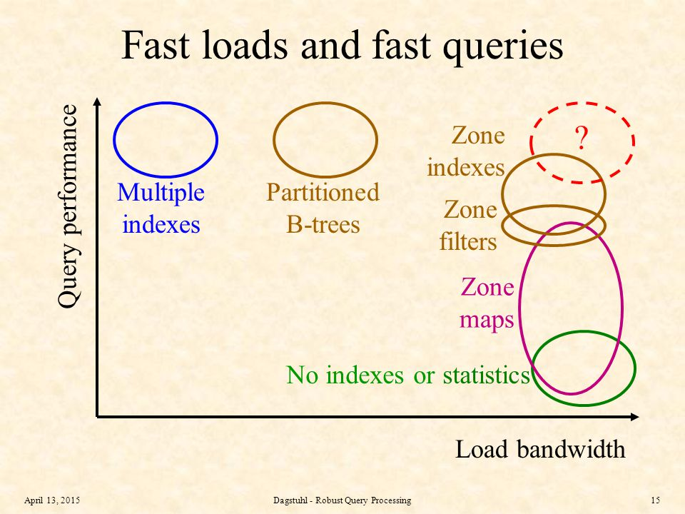 April 13, 2015Dagstuhl - Robust Query Processing15 Fast loads and fast queries Query performance Load bandwidth Multiple indexes No indexes or statistics Zone maps Partitioned B-trees Zone filters Zone indexes