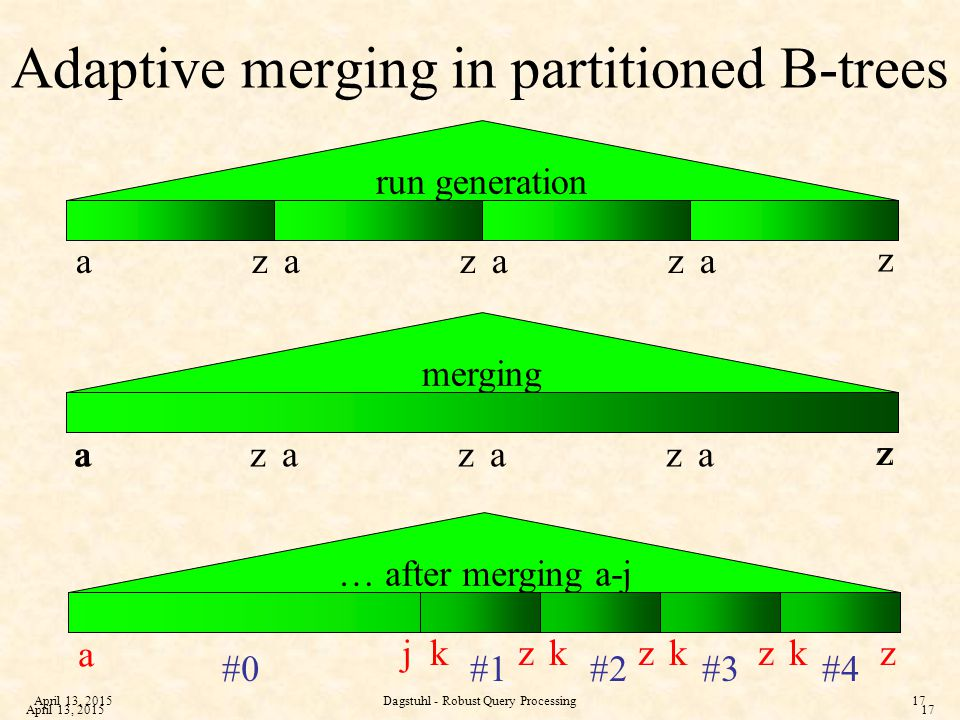 April 13, 2015Dagstuhl - Robust Query Processing17 April 13, 201517 Adaptive merging in partitioned B-trees run generation merging a z aaazzz a z a z aaazzz … after merging a-j a zkkkzzzkj #4#3#2#1#0