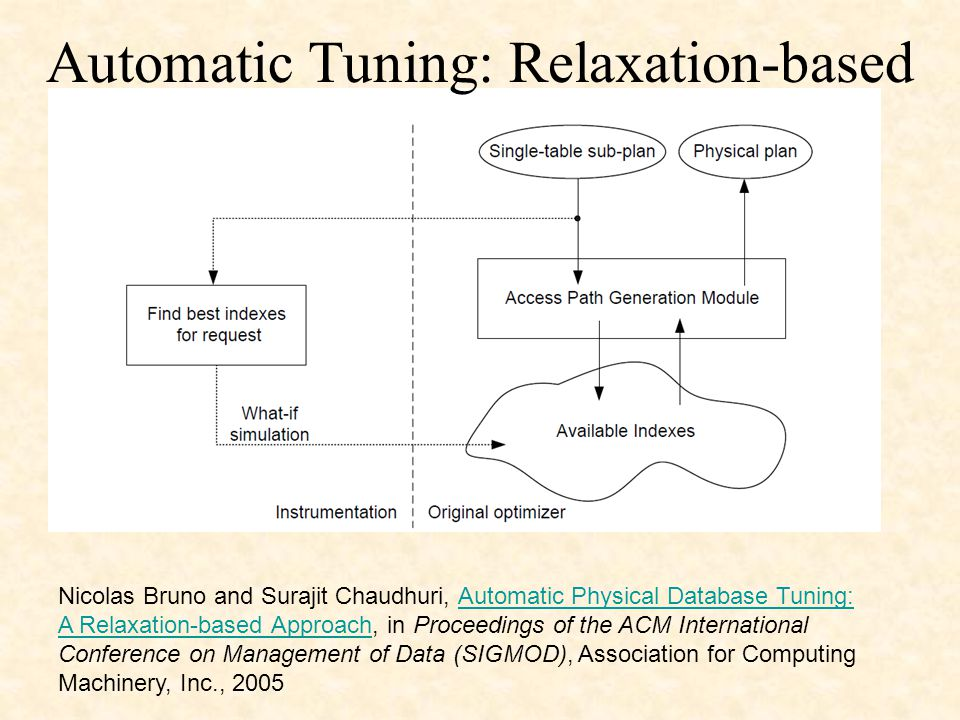 Nicolas Bruno and Surajit Chaudhuri, Automatic Physical Database Tuning: A Relaxation-based Approach, in Proceedings of the ACM International Conference on Management of Data (SIGMOD), Association for Computing Machinery, Inc., 2005Automatic Physical Database Tuning: A Relaxation-based Approach Automatic Tuning: Relaxation-based