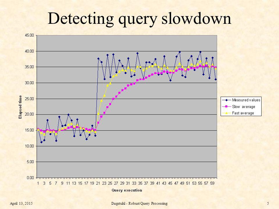 April 13, 2015Dagstuhl - Robust Query Processing6 External merge sort Initial runs: size M, count N/M Merge fan-in F = M − read-ahead buffers Merge depth = merge levels = log F (N/M) …… … … Size = F×M Size = M Fan-in = F