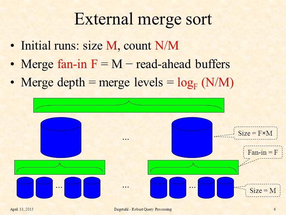 April 13, 2015Dagstuhl - Robust Query Processing17 April 13, 201517 Adaptive merging in partitioned B-trees run generation merging a z aaazzz a z a z aaazzz … after merging a-j a zkkkzzzkj #4#3#2#1#0