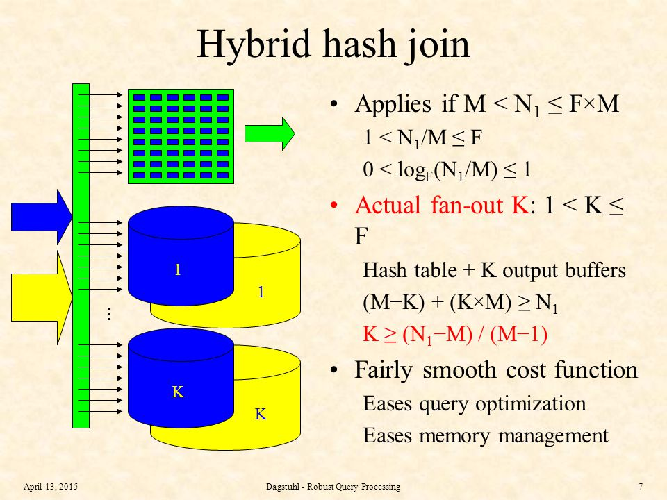 April 13, 2015Dagstuhl - Robust Query Processing7 Hybrid hash join Applies if M < N 1 ≤ F×M 1 < N 1 /M ≤ F 0 < log F (N 1 /M) ≤ 1 Actual fan-out K: 1 < K ≤ F Hash table + K output buffers (M−K) + (K×M) ≥ N 1 K ≥ (N 1 −M) / (M−1) Fairly smooth cost function Eases query optimization Eases memory management 1 K … 1 K