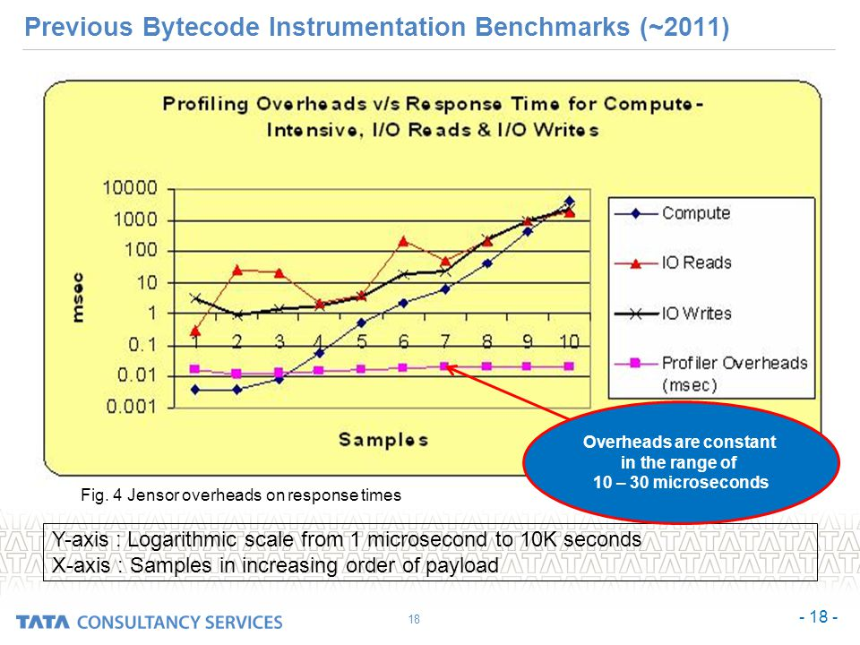Previous Bytecode Instrumentation Benchmarks (~2011) Y-axis : Logarithmic scale from 1 microsecond to 10K seconds X-axis : Samples in increasing order of payload Fig.