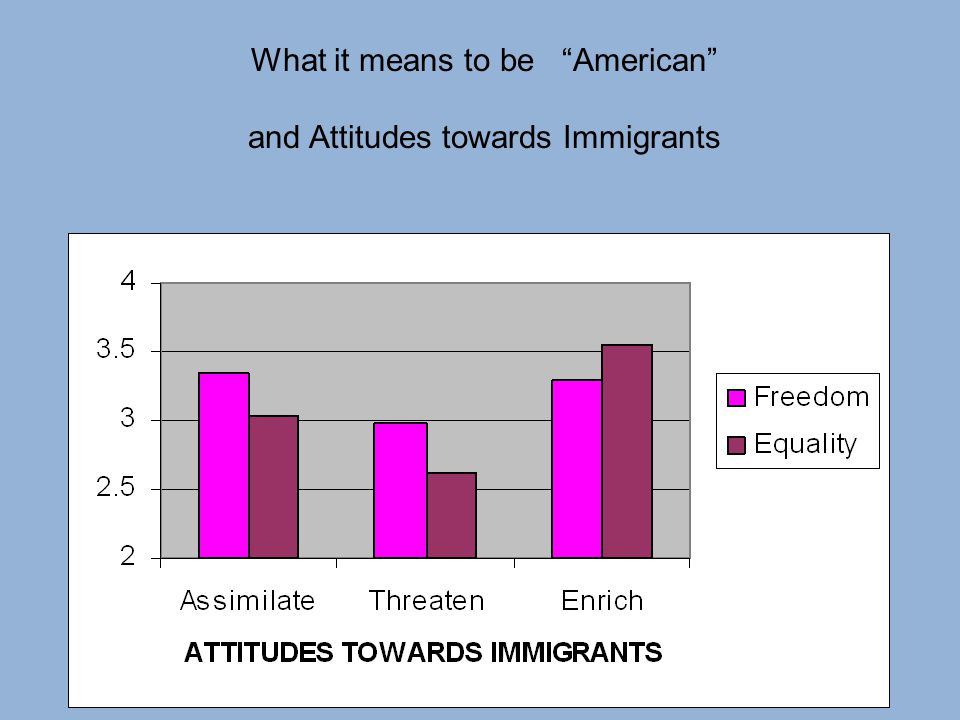 What it means to be American and Attitudes towards Immigrants