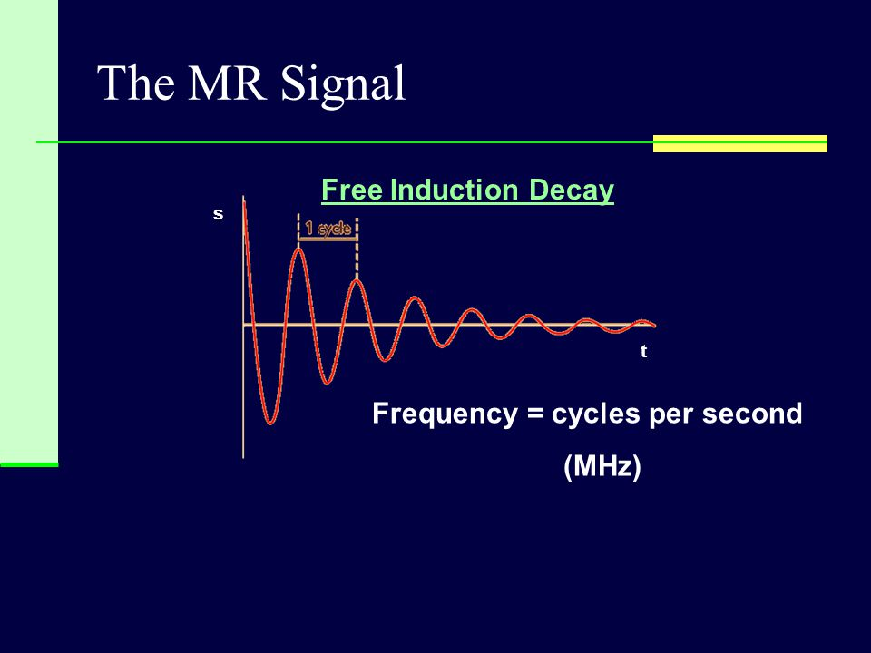 The MR Signal t s Frequency = cycles per second (MHz) Free Induction Decay