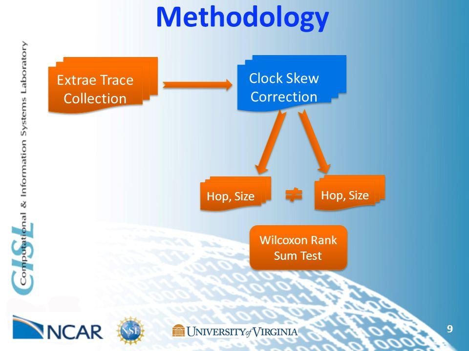 9 Methodology Extrae Trace Collection Hop, Size Wilcoxon Rank Sum Test Clock Skew Correction