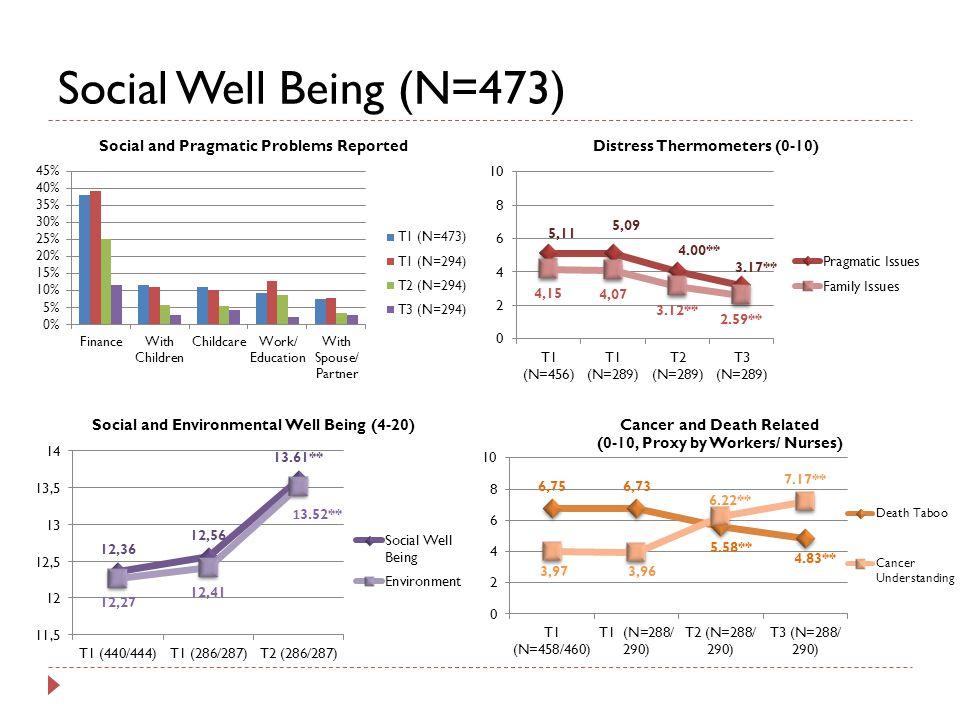 Social Well Being (N=473)