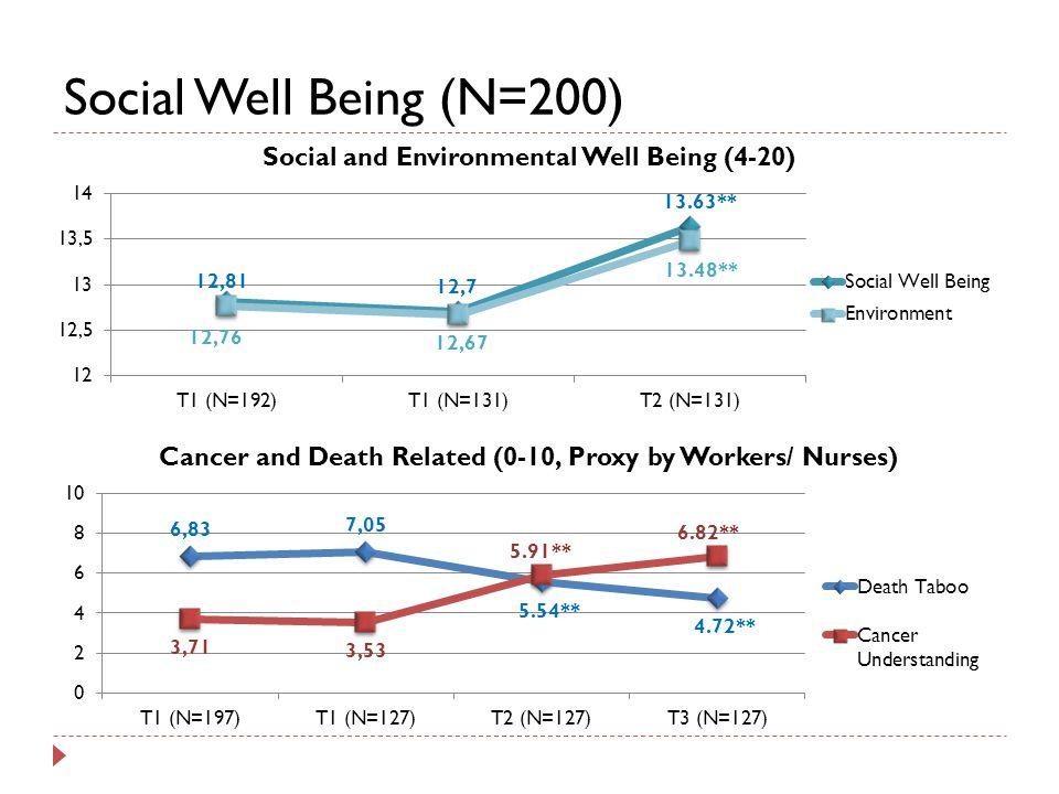 Social Well Being (N=200)