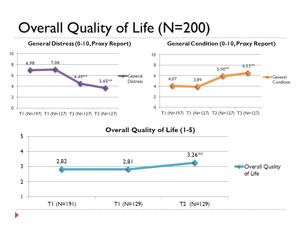 Overall Quality of Life (N=200)