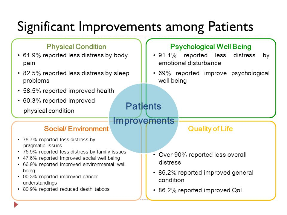 Significant Improvements among Patients Physical ConditionPsychological Well Being Social/ Environment Quality of Life Patients Improvements 91.1% reported less distress by emotional disturbance 69% reported improve psychological well being Over 90% reported less overall distress 86.2% reported improved general condition 86.2% reported improved QoL 61.9% reported less distress by body pain 82.5% reported less distress by sleep problems 58.5% reported improved health 60.3% reported improved physical condition 78.7% reported less distress by pragmatic issues 75.9% reported less distress by family issues 47.6% reported improved social well being 66.9% reported improved environmental well being 90.3% reported improved cancer understandings 80.9% reported reduced death taboos