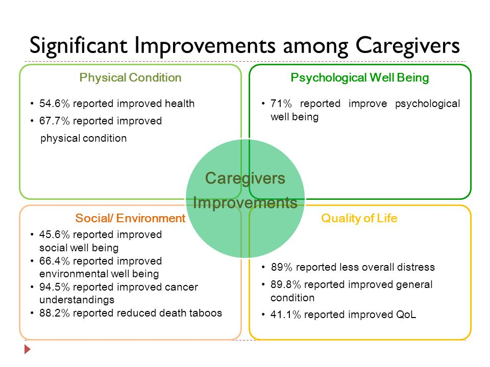 Significant Improvements among Caregivers Physical Condition Psychological Well Being Social/ EnvironmentQuality of Life Caregivers Improvements 71% reported improve psychological well being 89% reported less overall distress 89.8% reported improved general condition 41.1% reported improved QoL 54.6% reported improved health 67.7% reported improved physical condition 45.6% reported improved social well being 66.4% reported improved environmental well being 94.5% reported improved cancer understandings 88.2% reported reduced death taboos