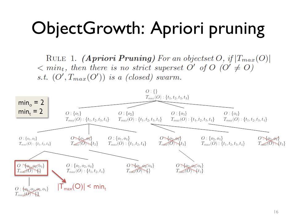 ObjectGrowth: Apriori pruning 16 min o = 2 min t = 2 min o = 2 min t = 2 |T max (O)| < min t